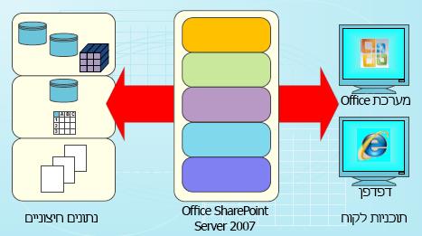 שרטוט לשימוש בנתונים ב- SharePoint Server