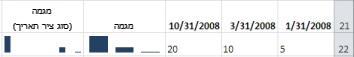 תרשימים זעירים של עמודות עם סוג ציר כללי וסוג ציר תאריך