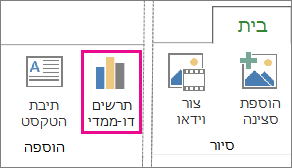 לחצן 'תרשים דו-ממדי' בכרטיסיה 'בית' ב- Power Map