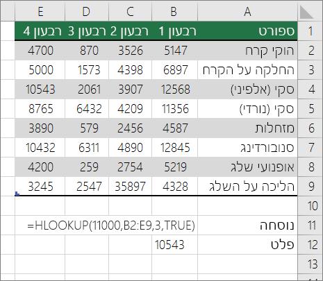 דוגמה של נוסחת HLOOKUP לחיפוש התאמה בקירוב