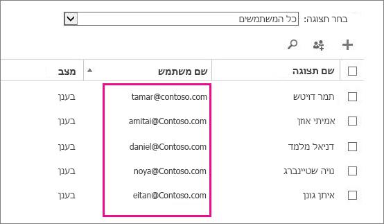 """העמודה """"שם משתמש"""" במרכז הניהול של Office 365."""