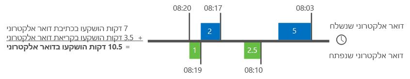 דוגמה לאופן שבו 'ניתוח Delve' מחשב את הזמן שהוקדש לדואר אלקטרוני