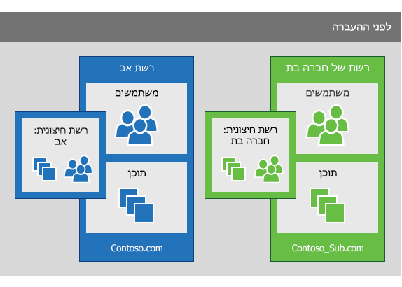רשת Yammer של חברה-בת ורשת אב של Yammer לפני ביצוע העברה לצורך איחוד המשתמשים מהחברה-הבת לתוך רשת האב