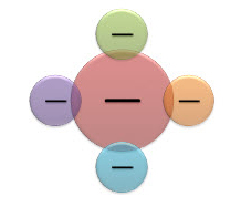 חיתוך קבוצות (Venn) מוקדי