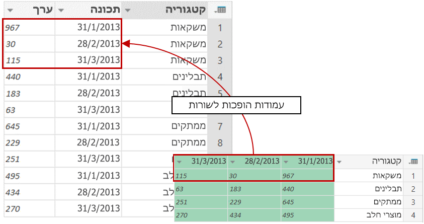 תוצאות לדוגמה של ביטול הגדרת ציר של עמודות