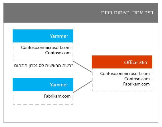 אחד לדייר Office 365 ממופה רבים רשתות של Yammer