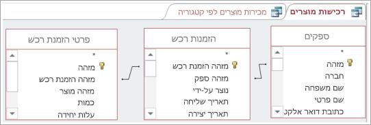 שימוש מטבלה אחת להתחבר עקיפה של שתי טבלאות אחרות