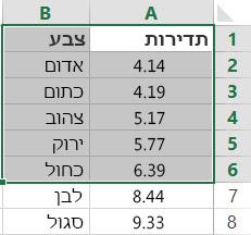 דוגמה לטבלה המהווה מערך