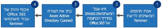 תרשים זרימה המציג ארבעה שלבים להחלפת Yammer SSO ו- Yammer DSync בכניסה ל- Office 365 עבור Yammer ו- Azure Active Directory Connect.