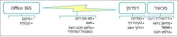 גורמי ביצועי רשת