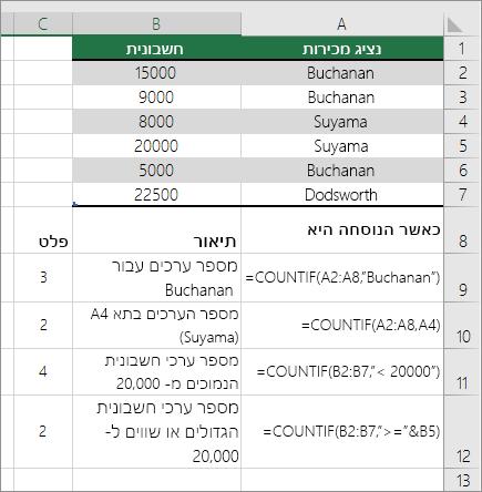 דוגמאות ל- COUNTIF