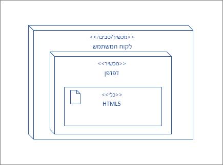 צומת UserClient, המכיל צומת דפדפן אשר מכילה את פריטים גרפיים HTML5