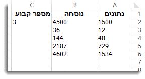 עמודה A מוכפלת בתא C2, עם תוצאות בעמודה B