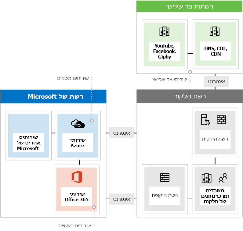 מציג את שלושת הסוגים השונים של נקודות קצה של רשת בעת שימוש ב- Office 365