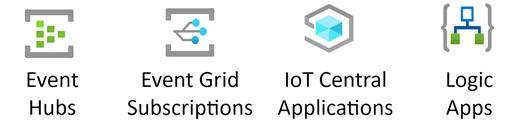 סטנסיל Azure IoT.