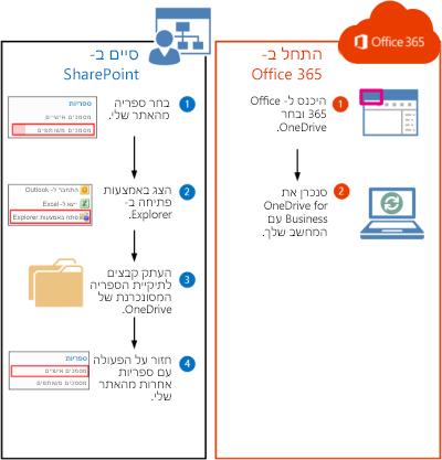 השלבים להעברת ספריות SharePoint 2010 אל Office 365