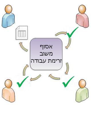פריט ניתוב של זרימת עבודה למשתתפים