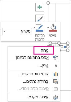 הפקודה 'מחק' בתפריט הקיצור 'עיצוב גופן מקרא' ב- Excel
