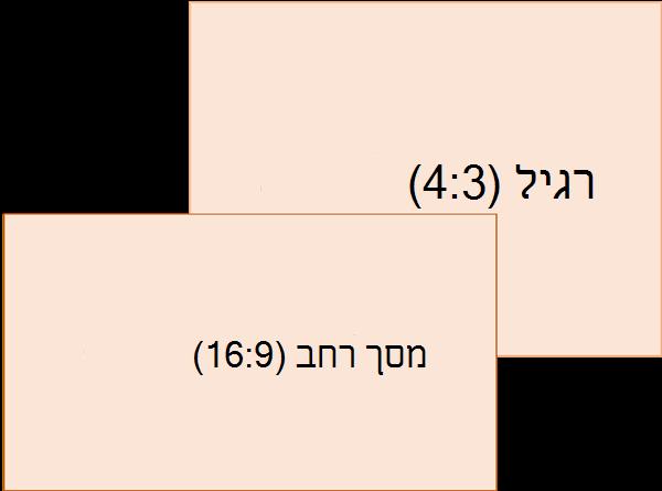 השוואה בין רגיל (משמאל) יחסי גודל השקופית מסך רחב (ימינה)