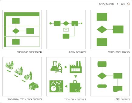 צילום מסך של שש תמונות ממוזערות של דיאגרמה בדף הקטגוריה 'תרשים זרימה'.
