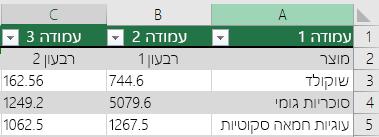 טבלת excel עם נתונים כותרת עליונה, אך לא נבחרה עם לטבלה שלי יש כותרות אפשרות, כך Excel להוסיף שמות ברירת המחדל של כותרת עליונה כגון Column1, Column2.