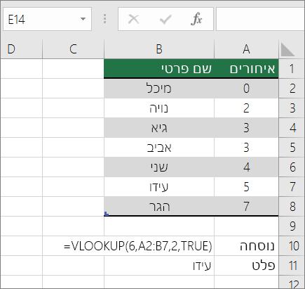 דוגמה של נוסחת VLOOKUP לחיפוש התאמה בקירוב