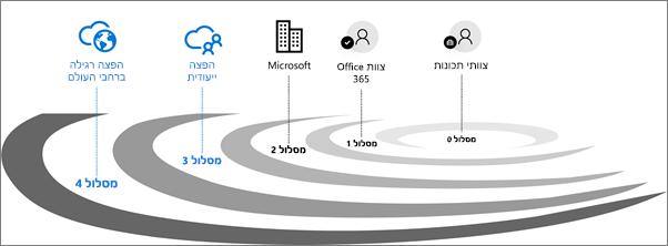 מסלולי אימות הפצה עבור Office 365.