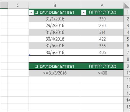 נתונים לדוגמה עבור DCOUNT