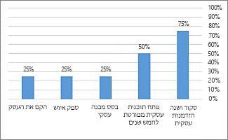 התרשים '% ביצוע' בדוח 'מבט כולל על הפרוייקט'