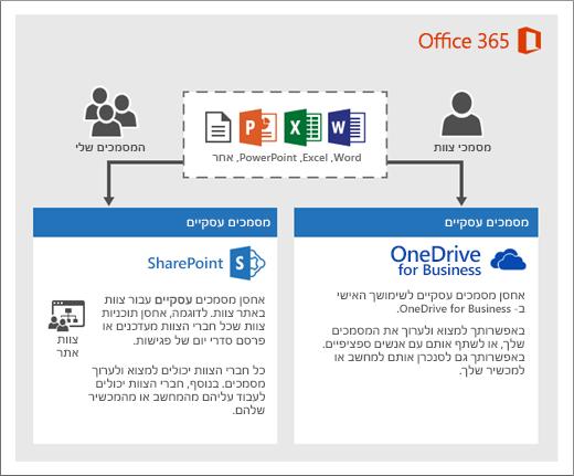 דיאגרמה של האופן שבו תוכל להשתמש בשני סוגים של אחסון: OneDrive או אתרי צוות