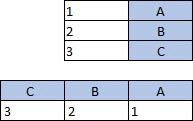 טבלה עם 2 עמודות, 3 שורות; טבלה עם 3 עמודות, 2 שורות