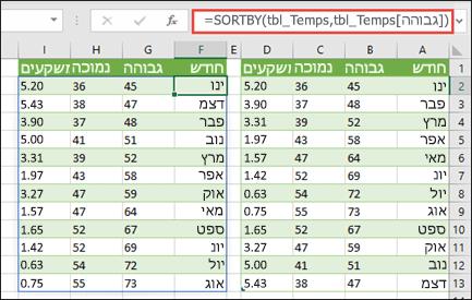השתמש ב- SORTBY כדי למיין טבלה של ערכי טמפרטורה ומשקעים לפי טמפרטורה גבוהה.