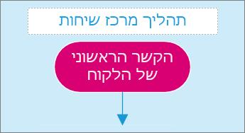 צילום מסך של תיבת ערך טקסט בדף דיאגרמה.