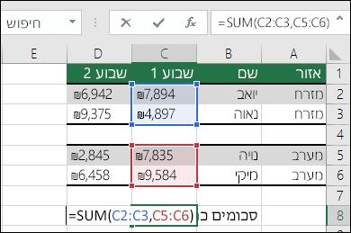 שימוש ב- SUM עם טווחים שאינם רציפים.  הנוסחה בתא C8 היא =SUM(C2:C3,C5:C6). ניתן גם להשתמש בטווחים בעלי שם, כך שהנוסחה תהיה =SUM(Week1,Week2).