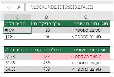 סוגי ערכים שגויים.  דוגמה המציגה נוסחת VLOOKUP שמחזירה שגיאת #N/A מכיוון שפריט בדיקת המידע מעוצב כמספר, אך טבלת בדיקת המידע מעוצבת כטקסט.