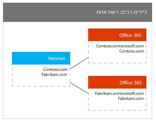 ממופה לרשת Yammer אחת דיירים רבים של Office 365