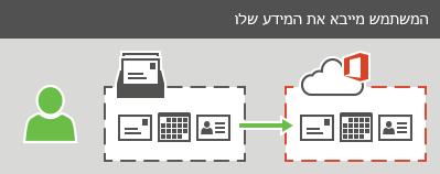 משתמש יכול לייבא פרטי דואר אלקטרוני, אנשי קשר ולוח שנה אל Office 365.