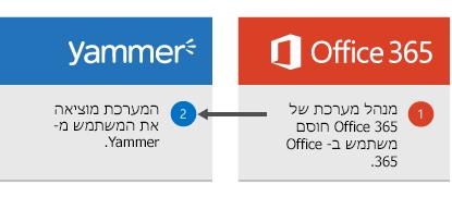 מנהל המערכת של Office 365 חוסם משתמש ב- Office 365 והמשתמש מחובר מ- Yammer.