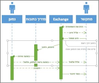 תנאי רצף UML