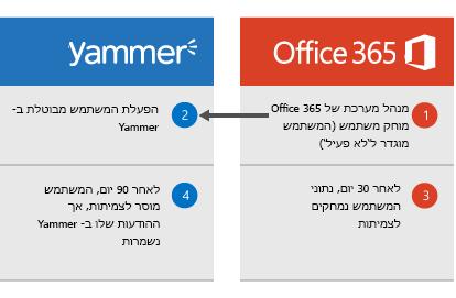 דיאגרמה המראה שכאשר מנהל מערכת של Office 365 מוחק משתמש, הפעלת המשתמש מבוטלת ב- Yammer. לאחר 30 יום, נתוני המשתמש נמחקים מ- Office 365 ולאחר 90 יום, המשתמש מוסר לצמיתות מ- Yammer אך הודעות Yammer שלו נשארות.