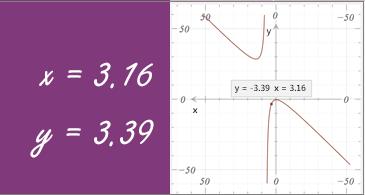 גרף עם קואורדינטות x ו- y מאויתות