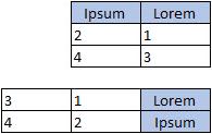 """סידור נתונים עבור עמודה, עמודות, קו, שטח, או תרשים מכ""""ם"""
