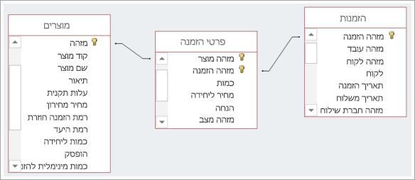 צילום מסך של הקשרים בין שלוש טבלאות מסד נתונים