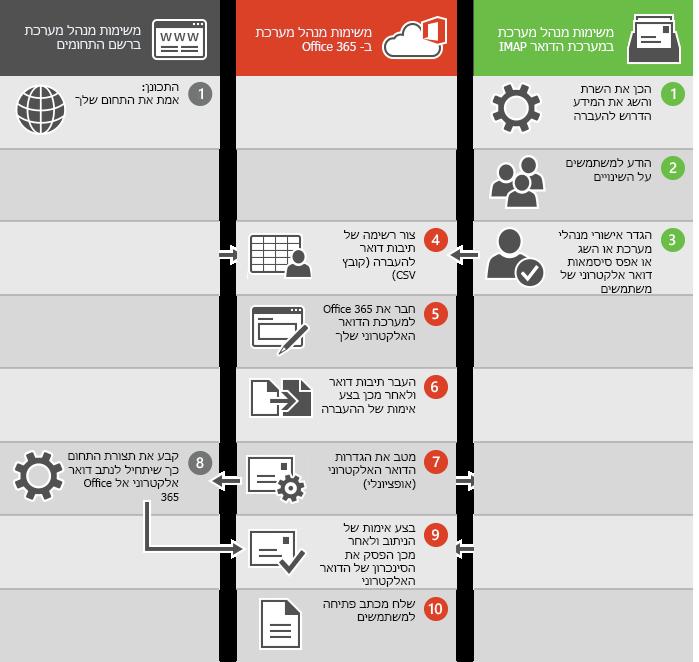 תהליך להעברת דואר אלקטרוני של IMAP