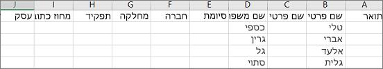 דוגמה של קובץ .csv של Outlook שנפתח ב- Excel