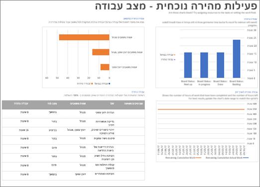 צילום מסך של הסבב הנוכחי - דוח מצב העבודה ב- Project