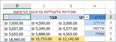 החלת המסנן המותאם אישית עבור ערכי מספרים