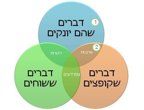 דיאגרמת חיתוך קבוצות (Venn)