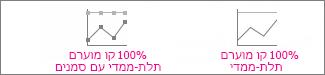 תרשימי קו מוערם 100% וקו מוערם 100% עם סמנים
