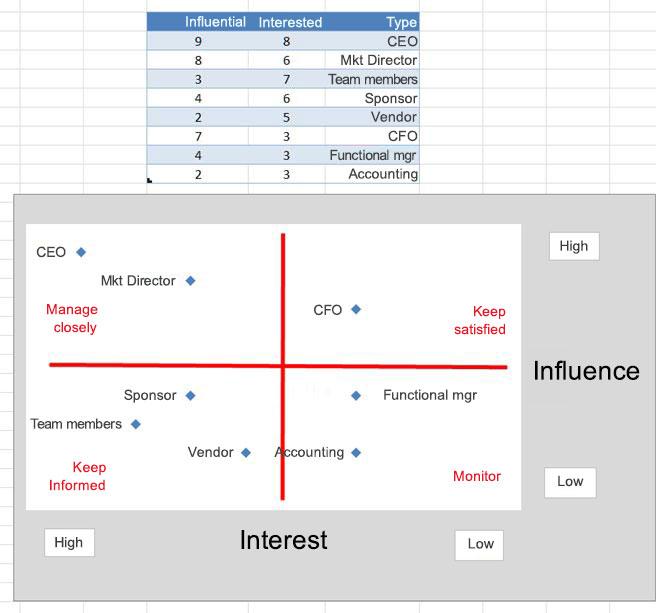 תמונה של רשת השפעות ב- Excel